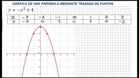 C Mo Graficar Cuadros Para Ni Os De Preescolar Ehow En | c 211 mo graficar una par 193 bola con tabulaci 211 n paso a paso