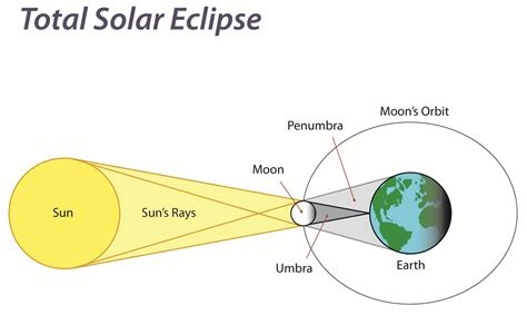 a diagram of a solar eclipse see the solar eclipse nat geo education