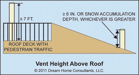 Plumbing Vent Height Above Roof plumbing vents home owners network