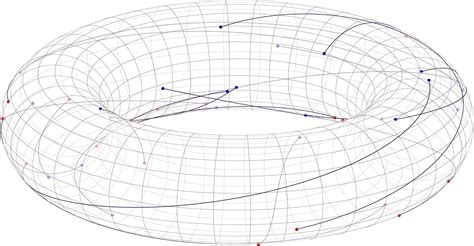 latex asymptote tutorial tikz pgf drawing torus points and arches with
