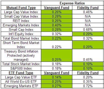 bank index fund a comparison of vanguard and fidelity s funds my