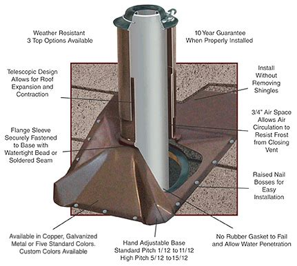Roof Plumbing Vent by Roof Pipes How To Install A Roof Drain Trench Gutter