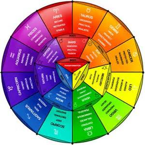Astrology Color Zodiac Colors Spirituality Pinterest