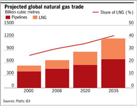 lng export: a u.s. natural gas game changer? | econmatters