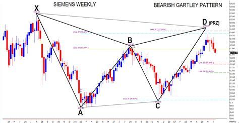 pattern energy stock quote siemens ltd bearish gartley pattern chart advise