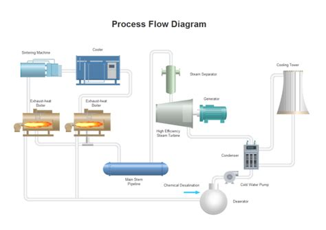 chiller process flow diagram glycol chiller system diagram glycol free engine image