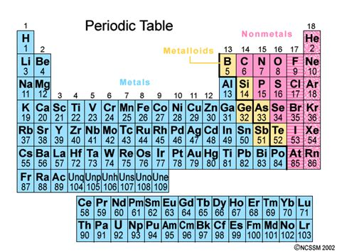 Periodic Table Metals Nonmetals And Metalloids by The Periodic Table Chemistry Socratic