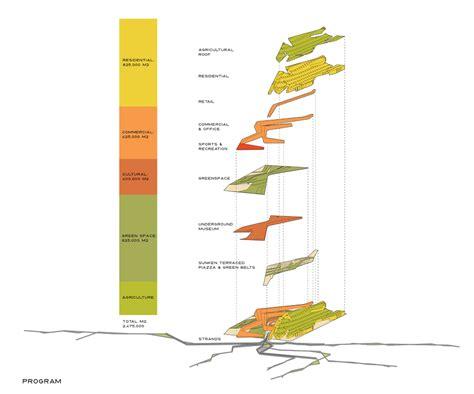 architecture program program diagrams architecture quotes