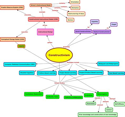 education ish concept map takes 2 3 intro to texts educ1049 blog assignment social constructivism concept