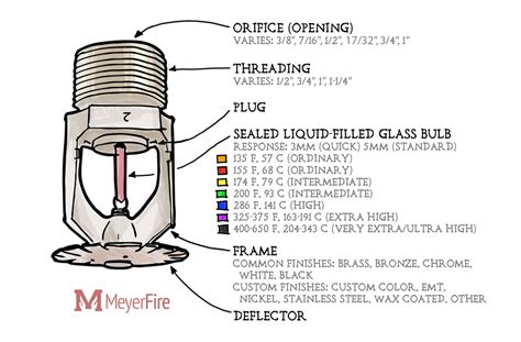 Curtain Size Calculator Components Of A Fire Sprinkler