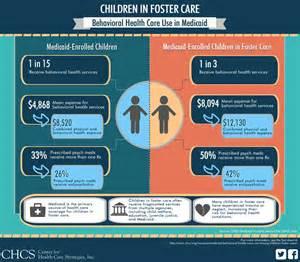 Children in foster care behavioral health care use in