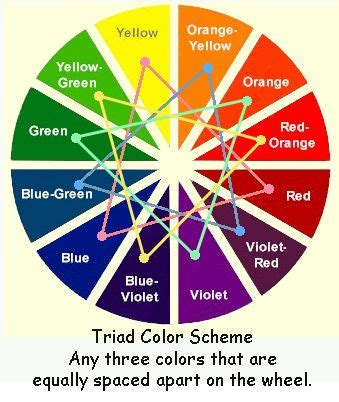 importance of a color wheel for your home color scheme