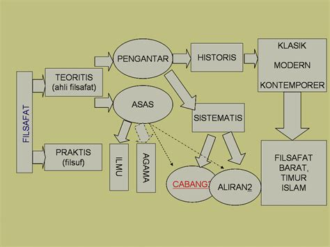 Filsafat Sejarah G W Fheggel filsafat ilmu