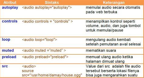 format audio untuk web rekayasa perangkat lunak format tilan audio