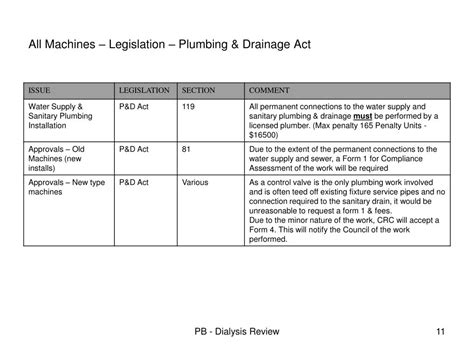 Plumbing And Drainage Act by Ppt Dialysis Machines Powerpoint Presentation Id 772125