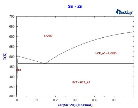 sn ag phase diagram sn zn phase diagram and database gedb for factsage