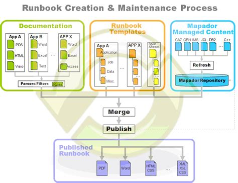 operations runbook template 28 images operations handbook