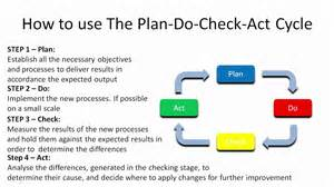 Plan Do Check Act Template by Plan Do Check Act Cycle Pdca
