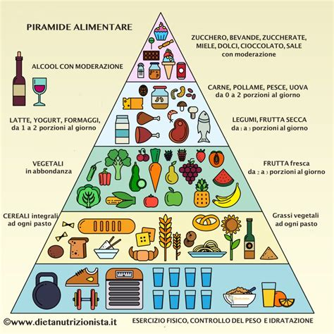 immagine piramide alimentare piramide alimentare dieta mediterranea dieta