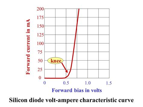 diode forward bias curve principles applications ppt