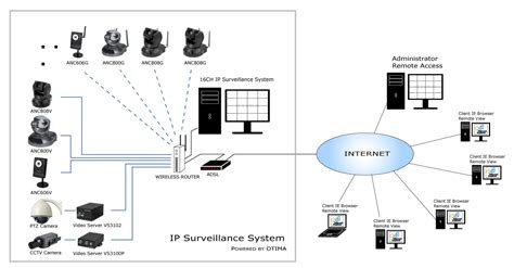 ip security systems surveillance systems