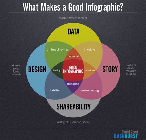 Likecom Searching Visually by What Makes A Infographic Visual Ly