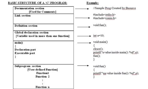 what is section 10 what is the structure of a c program quora