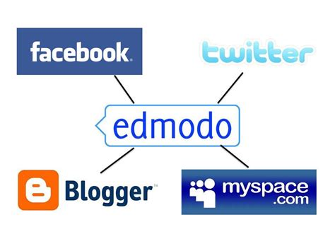 Edmodo Research | edmodo research page web 2 0 tools new possibilities