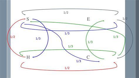 cadenas de markov en tiempo continuo ejemplos ppt cadenas de markov powerpoint presentation id 1993799