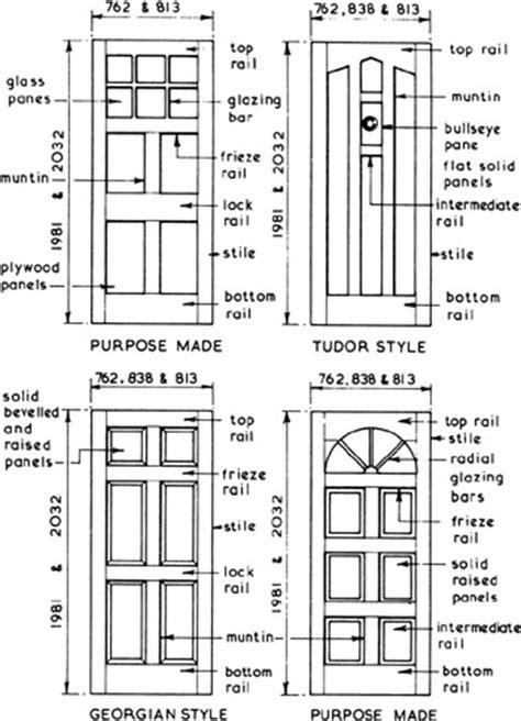 Types Of Doors Door Types The Types Of Door Mechanisms Quot Quot Sc Quot 1 Quot St