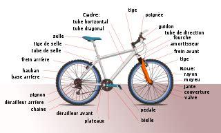 traduire un cadenas en anglais fichier diagramme bicyclette svg wikip 233 dia