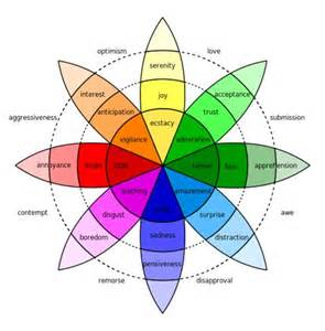 positive colors an emotion chart which gives you both quot positive quot and