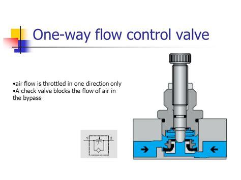 one way valve valves non return valves flow valves pressure
