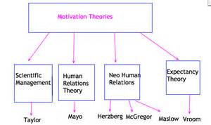 Used Exam Tables Motivation Theory Ashbourne College S Business Studies Blog
