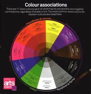 color psycology brain mind color on color meanings color