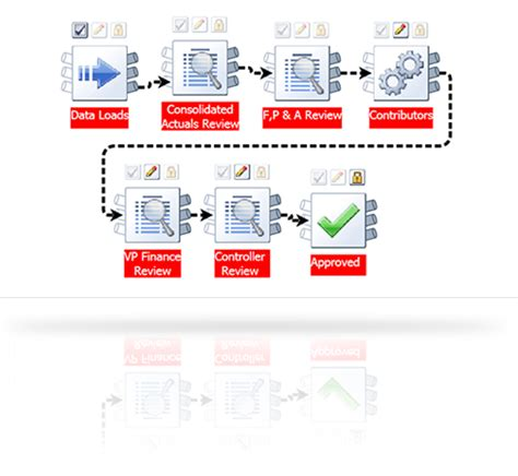 automated workflow pvt ltd reporting disclosurenet