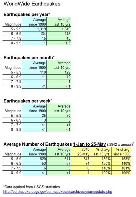 earthquake statistics why are 2010 earthquakes up 51 percent