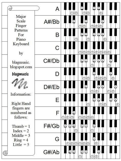 major scale pattern music theory all major scales piano finger patterns by blagmusic01 jpg