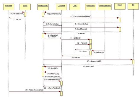 Sequence Diagram For Examination System Pdf