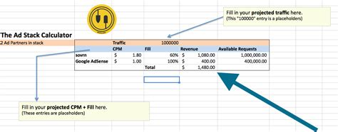 adsense rpm calculator rpm vs cpm why it matters for publishers sovrn