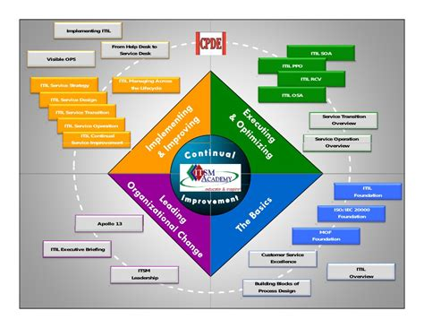 itil diagram itil overview diagram 28 images itil v3 process map