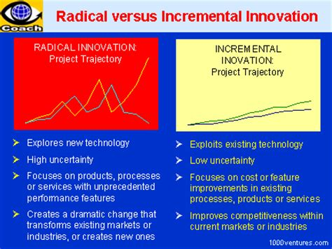 Innovation Mba Jefferson What Does It Cost by Radical Innovation Definition Key Features Disruptive