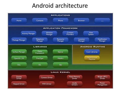 programming with android system architecture ppt video android architecture authorstream
