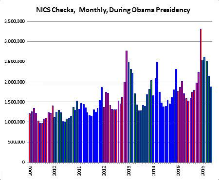 Nics Background Check Number Surge In Permits Drives Nics Record In May