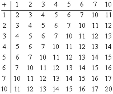 base 4 addition table click on the chart to see the filled in version images