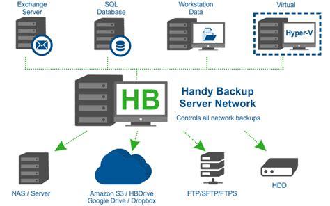 Server Backup Software   Handy Backup Server Network