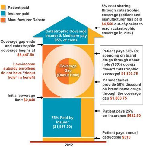 supplement insurance definition part d medicare the donut gap
