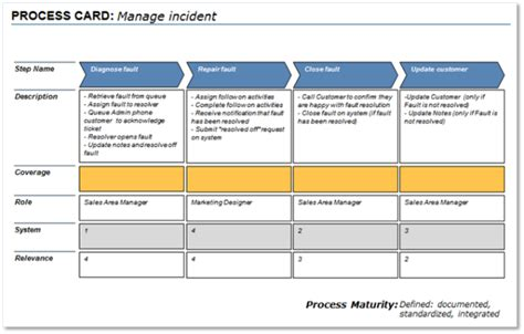Tutorial How To Use The Process Map Visualization Tools Process Map Template Powerpoint