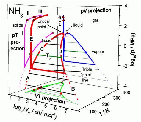 ammonia phase diagram open thread climate etc