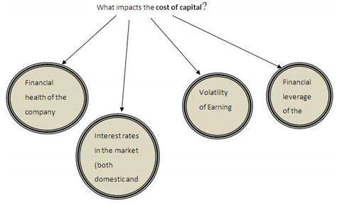 Earn Mba Definition by Cost Of Capital Definition Finance Dictionary Mba